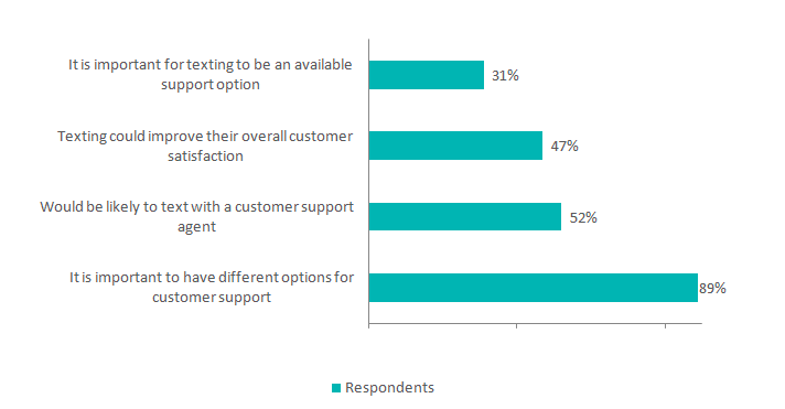 E-commerce Support Response Times